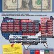 American Spending Trends