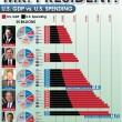 Presidential Spending