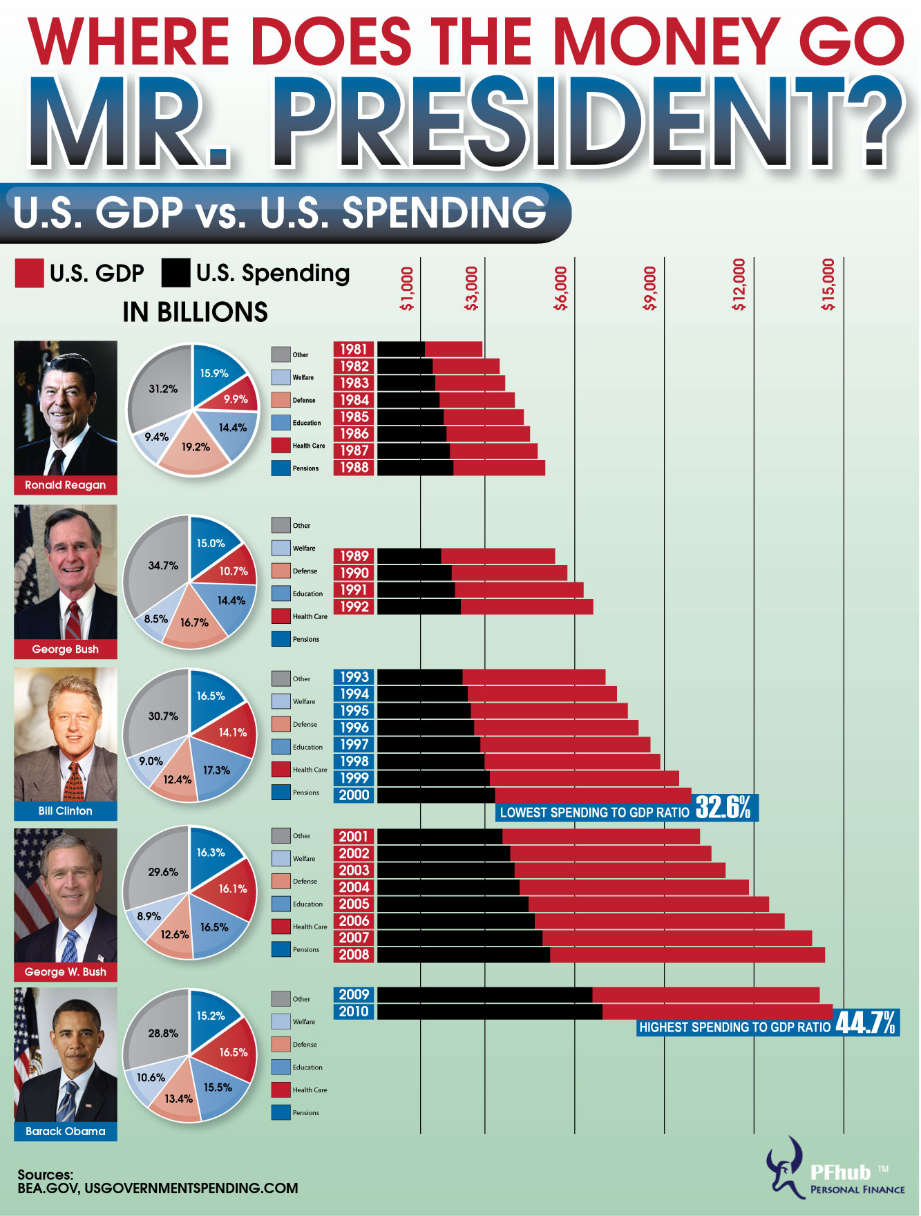 Presidential Spending and Federal Debt