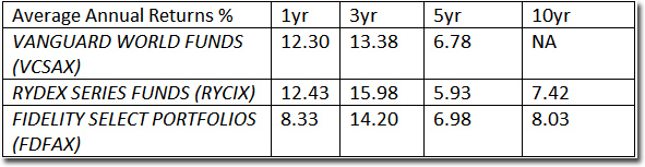 comparative performance & benchmarking