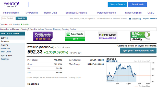 Yahoo Finance Quotes | Yahoo Finance Adds Bitcoin Quotes Headlines To Market Data